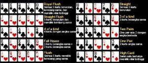 Perbedaan Serta Persamaan Kedua Permainan Capsa Susun dan Perang Dadu